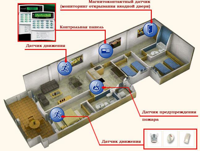 Сигнализация квартиры схема.